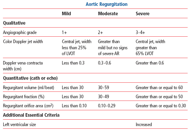 Source: ACC/AHA 2006 Guidelines