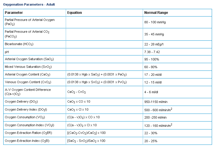 hemodynamic normal values